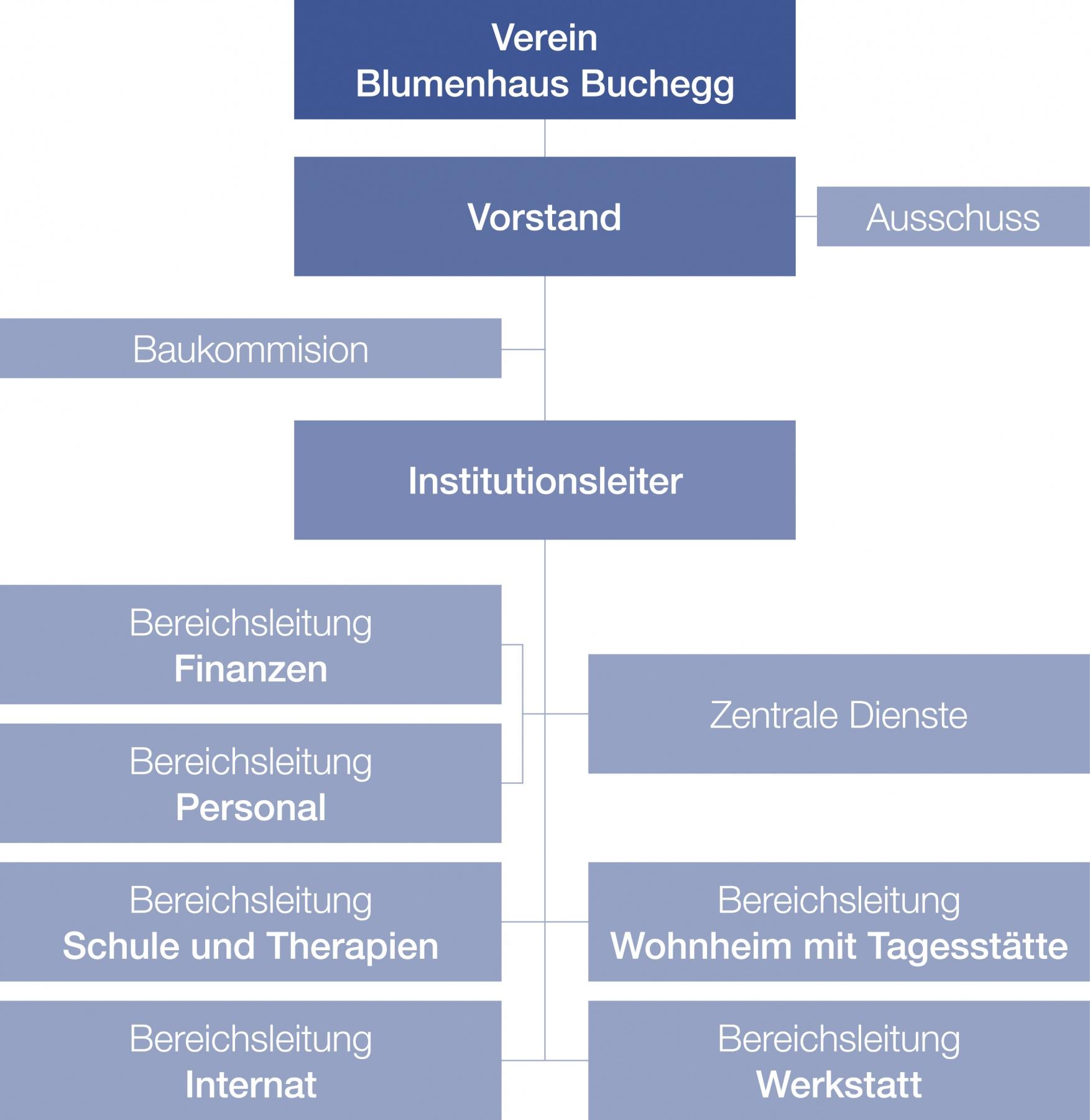verein_blumenhaus_buchegg